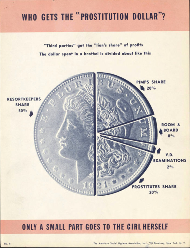 Your Community vs. the Prostitution Racket ; Who Gets the Prostitution Dollar? ; Silver dollar split into sections like a pie chart