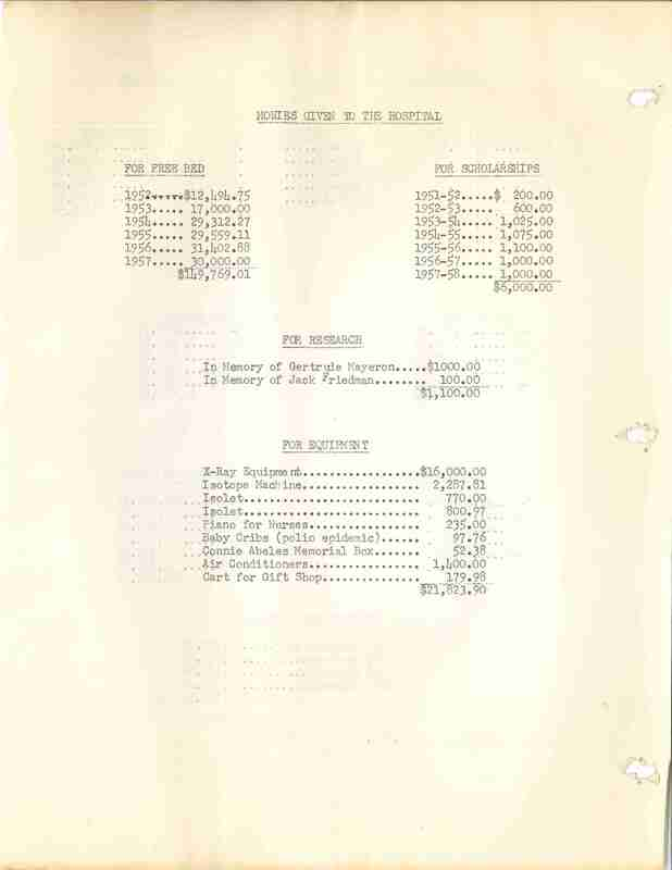 Monies raised by Mount Sinai Hospital Auxiliary; document detailing fund totals from various fundraisers from 1950 through April 1958 and how funds were spent